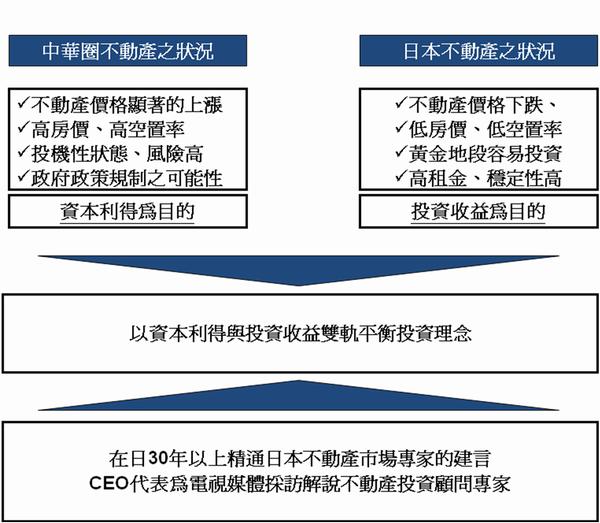 給有意投資日本不動產等的中國‧香港‧新加坡‧台灣之投資家們
